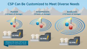 A graphic explaining how concentrating solar power can be customizable as a peaker, intermediate and baseload power.