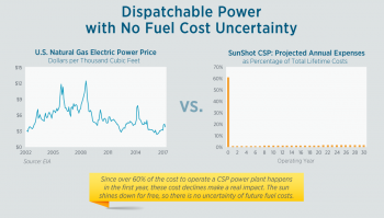 Graphic explaining the no cost uncertainty for concentrating solar.