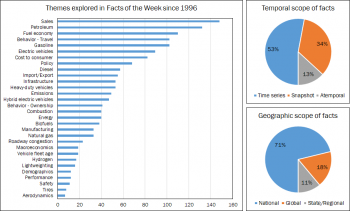 Bar chart on the left shows the number of facts by the themes they addressed, and two pie charts on the right that reflect the temporal (top) and geographical scope (bottom) of the facts.