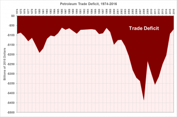 Graph plotting the U.S. petroleum trade deficit from 1974 to 2016. Billions of 2016 dollars are plotted on the Y axis and years are plotted across the top along the X axis.