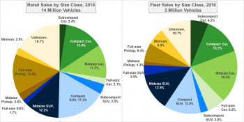 Two piecharts; left chart shows Retail Sales by Size Class in 2016 for 14 million vehicles and right chart shows Fleet Sales by Size Class in 2016 for 3 million vehicles