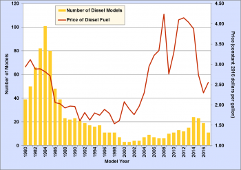 Graph showing number of diesel models by year with an overlay of diesel fuel prices by year for the years 1980 to 2017