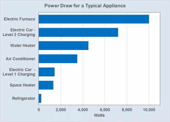 Graph showing power draw for a typical appliance (refrigerator, space heater, electric car-level 1 charging, air conditioner, water heater, electric car-level 2 charging, and electric furnace)