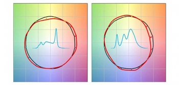 IES TM-30-15 Color Vector Graphics for two light sources with spectral power distributions added to the center of each graphic.