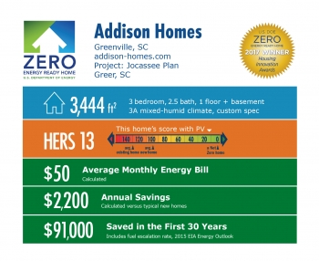 Infographic for Jocassee Plan by Addison Homes: Greenville, SC, addison-homes.com, 3,444 square feet, HERS score of 13, $50 average monthly energy bill, $2,200 annual savings, $91,000 saved in the first 30 years.