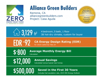 Infographic for Casa Aguila by Alliance Green Builders: Ramona, CA; alliancegreenbuilders.com. 3,129 square feet, EDR-92, -$800 average monthly energy bill, $12,000 annual energy savings, $500,000 saved in the first 30 years.