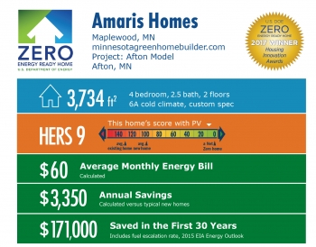 Infographic for Afton Model by Amaris Homes: Maplewood, MN; minnesotagreenhomebuilder.com. 3,734 square feet, HERS score 9, $60 average monthly energy bill, $3,350 annual savings, $171,000 saved in the first 30 years.