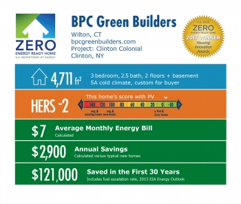 Infographic for Clinton Colonial by BPC Green Builders: Wilton, CT; bpcgreenbuilders.com. 4,711 square feet, HERS score -2, $7 average monthly energy bill, $2,900 annual savings, $121,000 saved in the first 30 years.