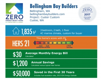 Infographic for Custer Custom by Bellingham Bay Builders: Bellingham, WA; bellinghambaybuilders.com. 1,835 square feet, HERS score 21, $30 average monthly energy bill, $1,200 annual savings, $50,000 saved in the first 30 years.