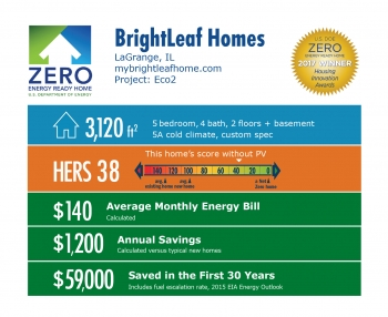 Infographic for Eco2 by BrightLeaf Homes: LaGrange, IL; mybrightleafhome.com. 3,120 square feet, HERS score 38, $140 average monthly energy bill, $1,200 annual savings, $59,000 saved in the first 30 years.