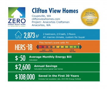 Infographic for Anacortes Craftsman by Clifton View Homes: Coupeville, WA; cliftonviewhomes. 2,873 square feet, HERS score -18, -$50 average monthly energy bill, $2,600 annual savings, $108,000 saved in the first 30 years.