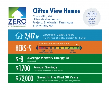 Infographic for Snohomish Farmhouse by Clifton View Homes: Coupeville, WA; cliftonviewhomes.com. 2,417 square feet, HERS score -9, -$8 average monthly energy bill, $1,700 annual savings, $72,000 saved in the first 30 years.