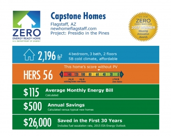Infographic for Presidio in the Pines by Capstone Homes: Flagstaff, AZ; newhomeflagstaff.com. 2,196 square feet, HERS score 56, $115 average monthly energy bill, $500 annual savings, $26,000 saved in the first 30 years.