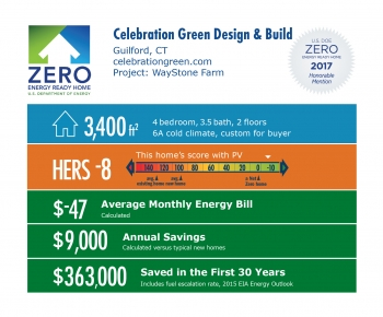 Infographic for WayStone Farm by Celebration Green Design and Build: Guilford, CT; celebrationgreen.com. 3,400 square feet, HERS score -8, -$27 average monthly energy bill, $9,000 annual savings, $363,000 saved in the first 30 years.