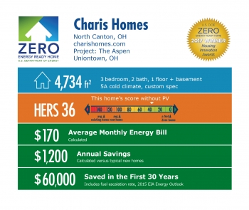 Infographic for The Aspen by Charis Homes: North Canton, OH; charishomes.com. 4,734 square feet, HERS score 36, $170 average monthly energy bill, $1,200 annual savings, $60,000 saved in the first 30 years.