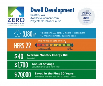 Infographic for Mt. Baker House by Dwell Development: Seattle, WA; dwelldevelopment.com. 3,180 square feet, HERS score 22, $40 average monthly energy bill, $1,700 annual savings, $70,000 saved in the first 30 years.