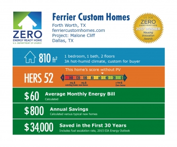 Infographic for Malone Cliff by Ferrier Custom Homes: Fort Worth, TX; ferriercustomhomes.com. 810 square feet, HERS score 52, $60 average monthly energy bill, $800 annual savings, $34,000 saved in the first 30 years.
