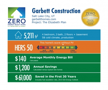 Infographic for The Elizabeth Plan by Garbett Construction: Salt Lake City, UT; garbetthomes.com. 5,211 square feet, HERS score 50, $140 average monthly energy bill, $1,200 annual savings, $61,000 saved in the first 30 years.