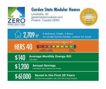 Infographic for Coastal ZERH by Garden State Modular Homes: Lavallette, N.J., gardenstatemodular.com. 2,709 square feet, HERS score 40, $140 average monthly energy bill, $1,200 annual savings, $61,000 saved in the first 30 years.