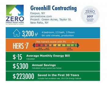 Infographic for Green Acres, Taylor St. by Greenhill Contracting: Esopus, NY; zeronetnow.com. 3,200 square feet, HERS score -7, -$15 average monthly energy bill, $5,300 annual savings, $223,000 saved in the first 30 years.