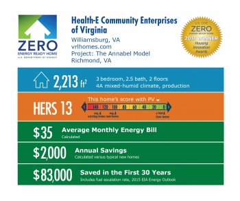 Infographic for The Annabel Model by Health-E Community Enterprises of Virginia: Williamsburg, VA; vrlhomes.com. 2,213 square feet, HERS score 13, $35 average monthly energy bill, $2,000 annual savings, $83,000 saved in the first 30 years.