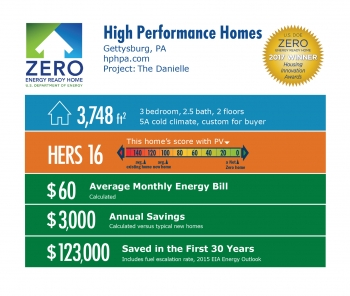 Infographic for The Danielle by High Performance Homes: Gettysburg, PA; hphpa.com. 3,748 square feet, HERS score 16, $60 average monthly energy bill, $3,000 annual savings, $123,000 saved in the first 30 years.