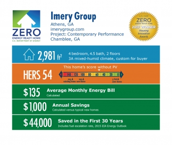 Infographic for Contemporary Performance House by Imery & Co.: Athens, GA; imerygroup.com. 2,981 square feet, HERS score 54, $135 average monthly energy bill, $1,000 annual savings, $44,000 saved in the first 30 years.