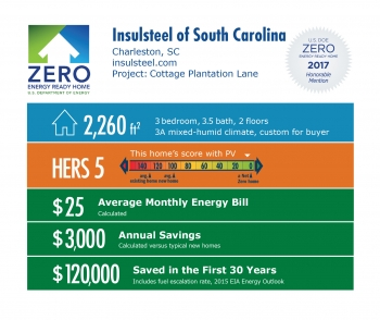 Infographic for Cottage Plantation Lane by Insulsteel Building Enclosures: Charleston, SC; insulsteel.com. 2,260 square feet, HERS score 5, $25 average monthly energy bill, $3,000 annual savings, $120,000 saved in the first 30 years.