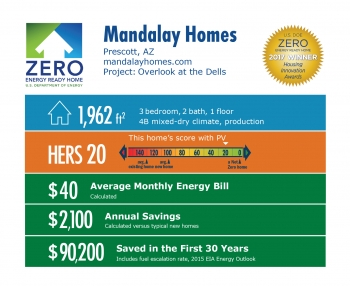Infographic for Overlook at the Dells by Mandalay Homes: Prescott, AZ; mandalayhomes.com. 1,962 square feet, HERS score 20, $40 average monthly energy bill, $2,100 annual savings, $90,200 saved in the first 30 years.