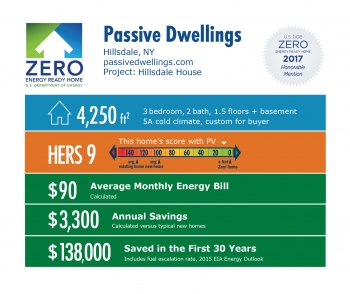 Infographic for Hillsdale House by Passive House by Steven Bluestone: Hillsdale, NY; passivedwellings.com. 4,250 square feet, HERS score 9, $90 average monthly energy bill, $3,300 annual savings, $138,000 saved in the first 30 years.
