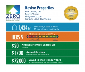 Infographic for Revive Lotus Townhome by Philgreen Construction: Fort Collins, CO; revivefc.com. 1,434 square feet, HERS score 9, $20 average monthly energy bill, $1,700 annual savings, $72,000 saved in the first 30 years.