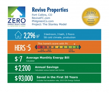 Infographic for Revive, The Stanley Model by Philgreen Construction: Fort Collins, CO; revivefc.com. 2,296 square feet, HERS score -5, -$7 average monthly energy bill, $2,200 annual savings, $93,000 saved in the first 30 years.