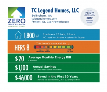 Infographic for St. Clair Powerhouse by TC Legend Homes: Bellingham, WA; tclegendhomes.com. 1,800 square feet, HERS score 8, $20 average monthly energy bill, $1,100 annual savings, $46,000 saved in the first 30 years.