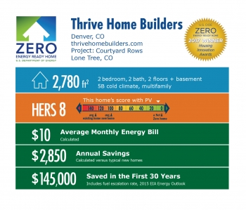 Infographic for Courtyard Rows by Thrive Home Builders: Denver, CO; thrivehomebuilders.com. 2,780 square feet, HERS score 8, $10 average monthly energy bill, $2,850 annual savings, $145,000 saved in the first 30 years.