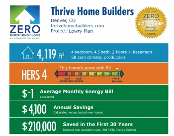 Infographic for Lowry Plan by Thrive Home Builders: Denver, CO; thrivehomebuilders.com. 4,119 square feet, HERS score 4, -$1 average monthly energy bill, $4,100 annual savings, $210,000 saved in the first 30 years.