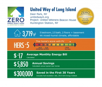 Infographic for Depot Road Beacon House by United Way of Long Island: Deer Park, NY; unitedwayli.org. 3,719 square feet, HERS score -5, -$17 average monthly energy bill, $5,850 annual savings, $300,000 saved in the first 30 years.