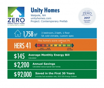 Infographic for Contemporary Prefab by Unity Homes: Waypole, NH; unityhomes.com. 1,758 square feet, HERS score 41, $145 average monthly energy bill, $2,200 annual savings, $92,000 saved in the first 30 years.