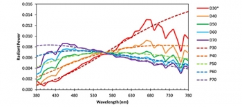 Comparison of CIE D Series Illuminants and Planckian radiation at the same CCTs.