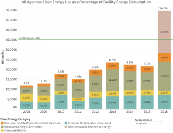 Federal Government Clean Energy Use as a Percentage of Federal Facility Energy Consumption