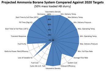 Status of a projected ammonia borane system compared against DOE 2020 hydrogen storage targets