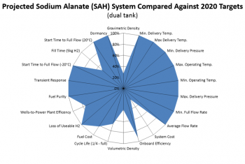 Status of a projected sodium alanate (SAH) system compared against DOE 2020 hydrogen storage targets