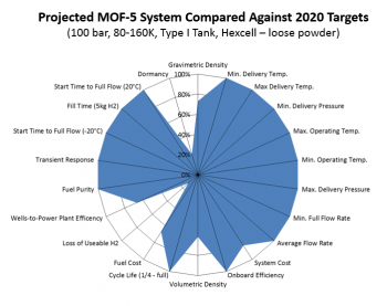 Status of a projected MOF-5 system compared against DOE 2020 hydrogen storage targets