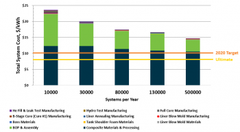 Bar chart showing how the estimated system costs vary based on production volume for 700 bar compressed hydrogen storage systems.