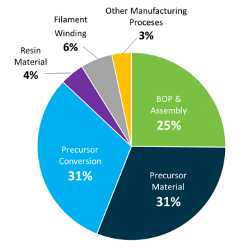 Pie chart that shows cost distributions for 700 bar Type IV single-tank compressed hydrogen systems at 500,000 units.