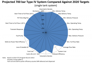 System projections graph showing how a conventional 700 bar Type IV compressed hydrogen storage system at 300 K compares against all of DOE's 2020 onboard vehicle storage targets.