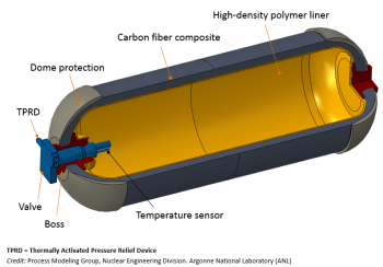 Components of a pressurized hydrogen storage tank