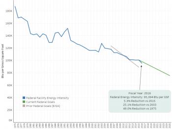 Energy Intensity Reduction Progress since 1975