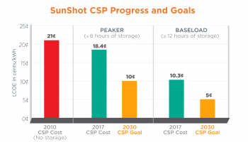 chart showing the cost targets of concentrating solar power for 2030