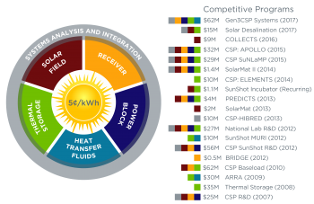 graphic representation of all CSP funding programs and the areas of research they cover