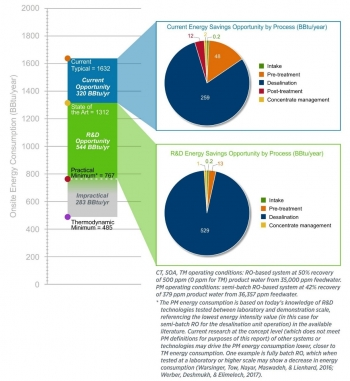Energy bandwidth studies can serve as foundational references in framing the range (or bandwidth) of potential energy savings opportunities in U.S. industrial sectors. This bandwidth study examines energy consumption and potential energy savings opportuni